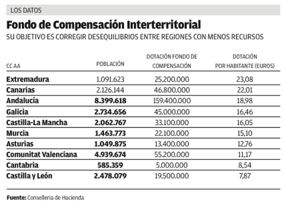 Fondo de compensacion interritorial