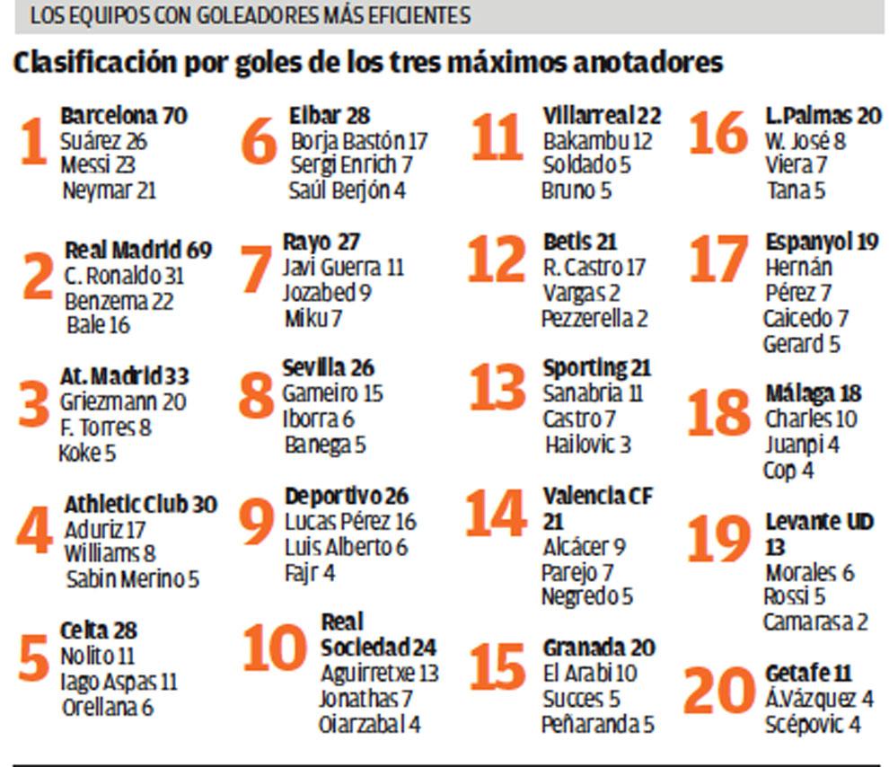 El Valencia Necesita Un Goleador Levante Emv